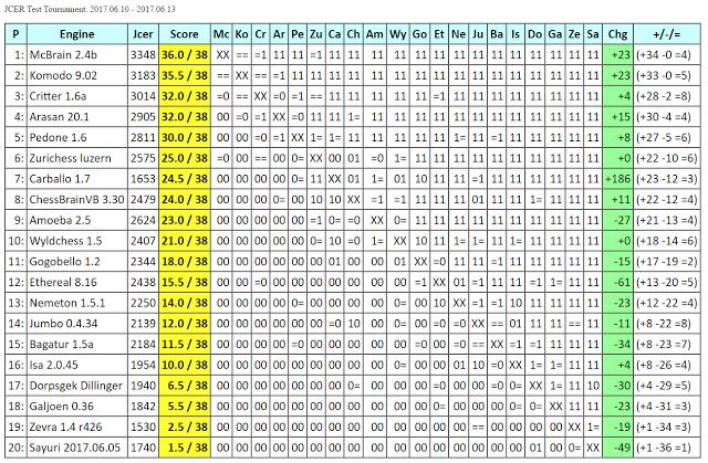 Chess Engines Diary: McBrain 2.4b wins JCER Test Tournament, 2017.06.10...
