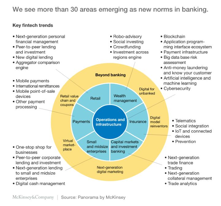 2016-11-14 12_24_13-Bracing for seven critical changes as fintech matures _ McKinsey & Company.png