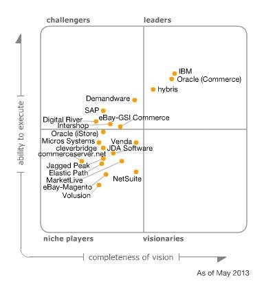Magic Quadrant for E-Commerce. Ibm Websphere Commerce ...