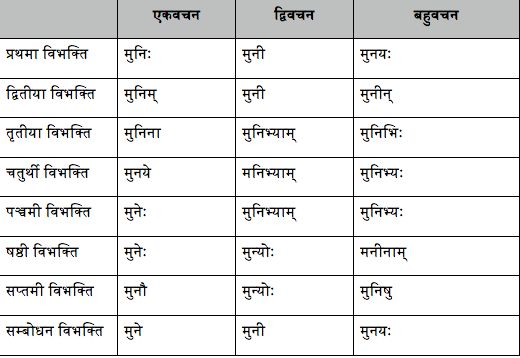 10 lines about education in sanskrit The importance of physical education and health education in the development of an individual physical and health education is a significant aspect of a wholesome education around the world ministries of education all over the globe incorporate physical and health education into its curriculum.