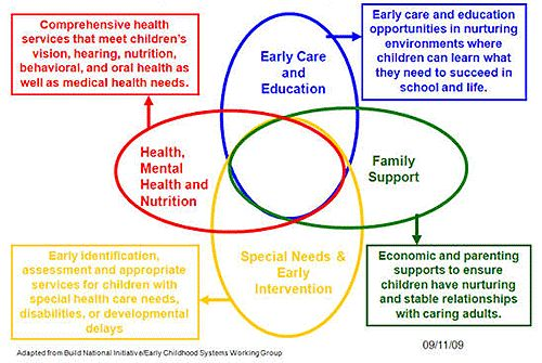 Early Childhood Ohio - Ohio's Early Childhood System