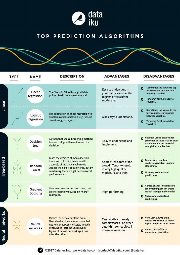 Top prediction algorithms by dataiku