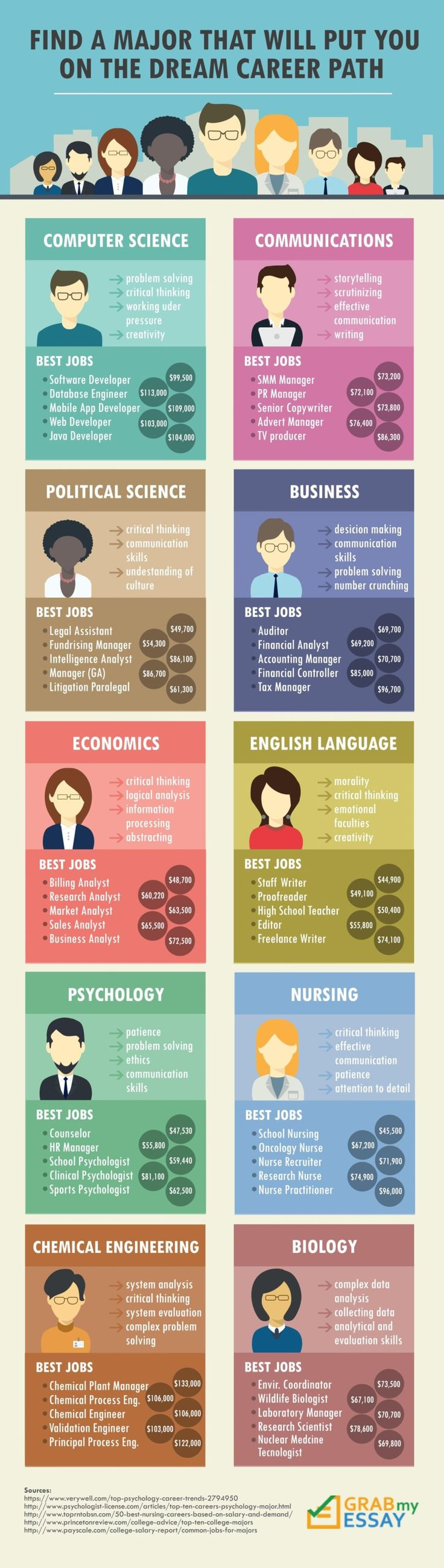 best ideas about career path resume job search find a major that will put you on the dream career path infographic