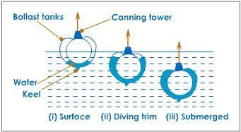 Konsep dasar dari kapal selam mengacu ke hukum Archimedes tentang gaya apung suatu benda. Agar dapat menenggelamkan suatu benda, dibutuhkan massa jenis benda  yang lebih besar dari air di sekitarnya dan beban benda lebih dari gaya apung. Maka dari itu, kapal selam diisi air bila hendak bergerak lebih dalam agar massa jenisnya bertambah, dan sebaliknya. Kini, kapal selam dimanfaatkan di dunia biologi kelautan dan pariwisata. Padahal dulu kapal selam digunakan dalam perang dunia karena tidak…