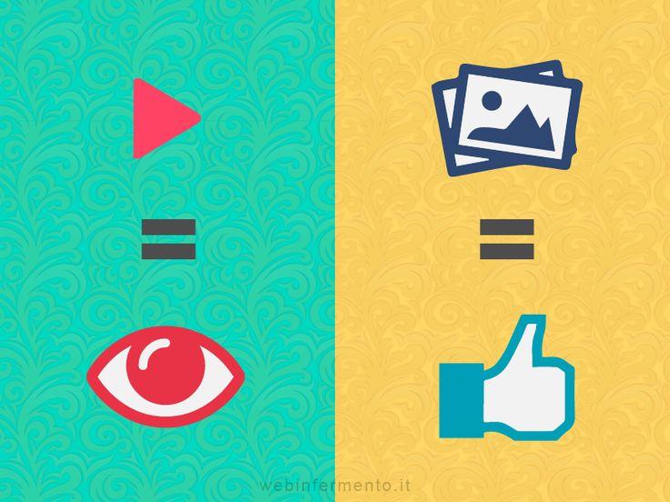Il fattore visibilità torna prepotentemente a farsi strada negli studi riguardanti Facebook. Mi pare ovvio, come si potrebbe vivere sul canale all'oscuro di tutte le dinamiche che ci son dietro la tanto agognata reach! È più di un anno che i contenuti che si danno maggior battaglia sono foto e video, solo che i primi [...]