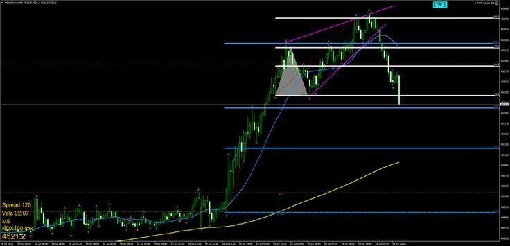 #forex @NASDAQ fotico del tema y mañana mas y mejor... ;-)