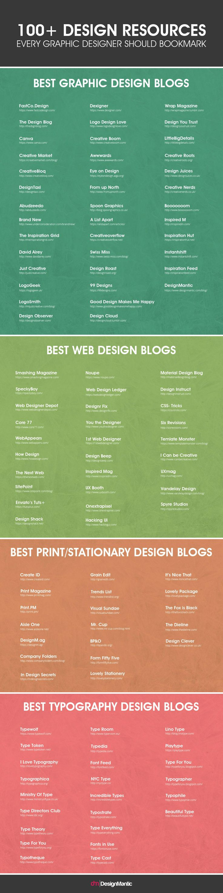 Poster design resources - 100 Design Resources Every Graphic Designer Should Bookmark Visual Ly