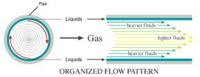 pipe laminar flow - Google Search
