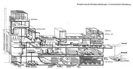Toni-Molkerei Factory, diagram of system processes, Zurich, 1974-76: 197476, 1974 76, Digital Postkart, Factories Design, System Process, Tonimolkerei Factories, Urban Factories, Tony Molkerei Factories, Digitale Postkarte