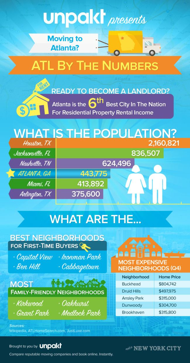 """Unpakt has launched an Infographic titled """"Moving to Atlanta? ATL By The Numbers"""" highlighting the best neighborhoods for Atlanta movers."""