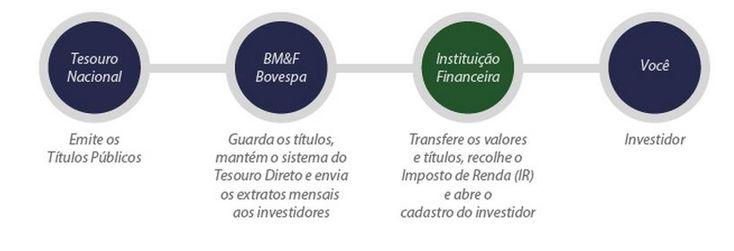 Como investir no Tesouro Selic - LFT - Clube dos Poupadores