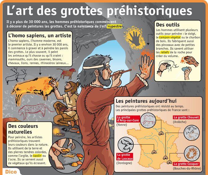 Fiche exposés : L'art des grottes préhistoriques