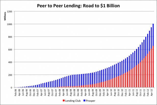 Peer to Peer Lending -Road to 1 billion