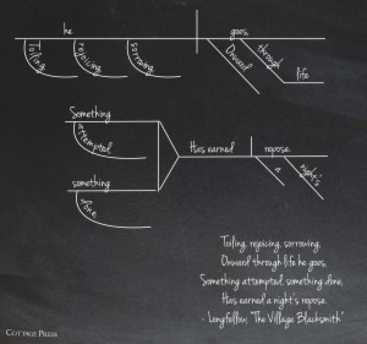 20 best sentence diagrams images on pinterest frases language and the village blacksmith by longfellow ccuart Choice Image
