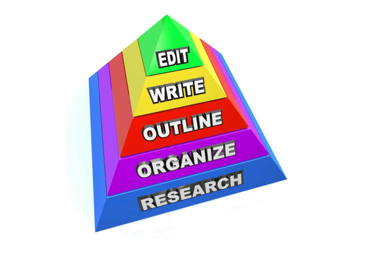 There is the Maslow's pyramid of writers in edubirdie.com ...