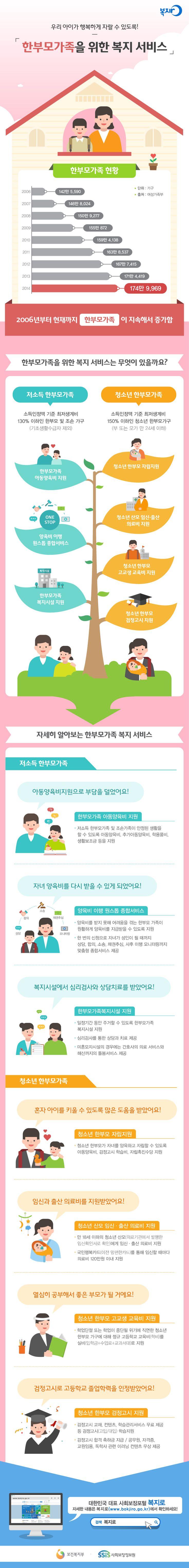 대한민국 대표 '사회보장포털 복지로' 한부모복지서비스에 관한 인포그래픽