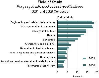 Top Five In-Demand Engineering Jobs of the Future | Top ...