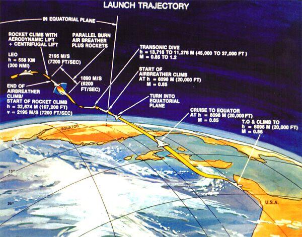Surface to Orbit  Atomic Rockets