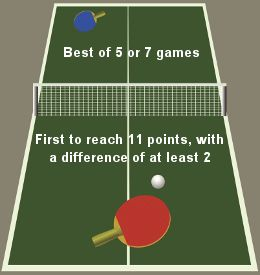 15 best ideas about tennis rules on pinterest tennis for 10 rules of table tennis