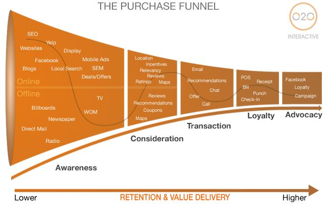 Understanding The Purchase Funnel, From Online to Offline And Back Again
