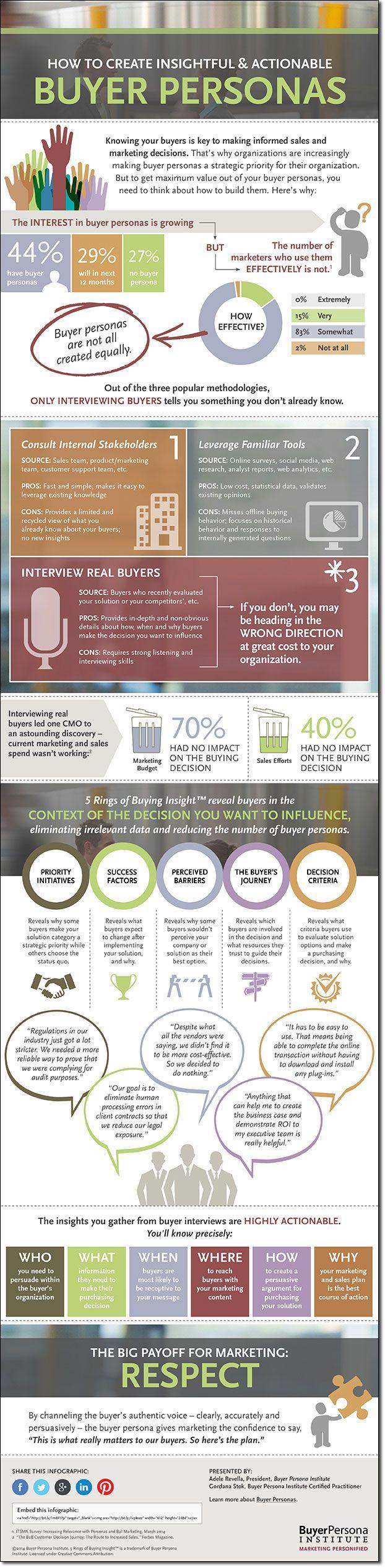 Buyer Persona Infographic #contentstrategie #contentmarketing