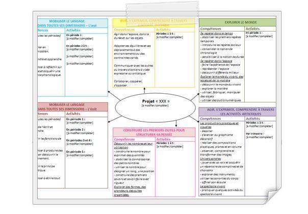Top Maternelle] Organigramme pour projet en maternelle (programmes  PX53