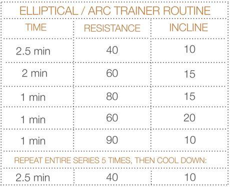 Elliptical / Arc Trainer - Resistance Workout