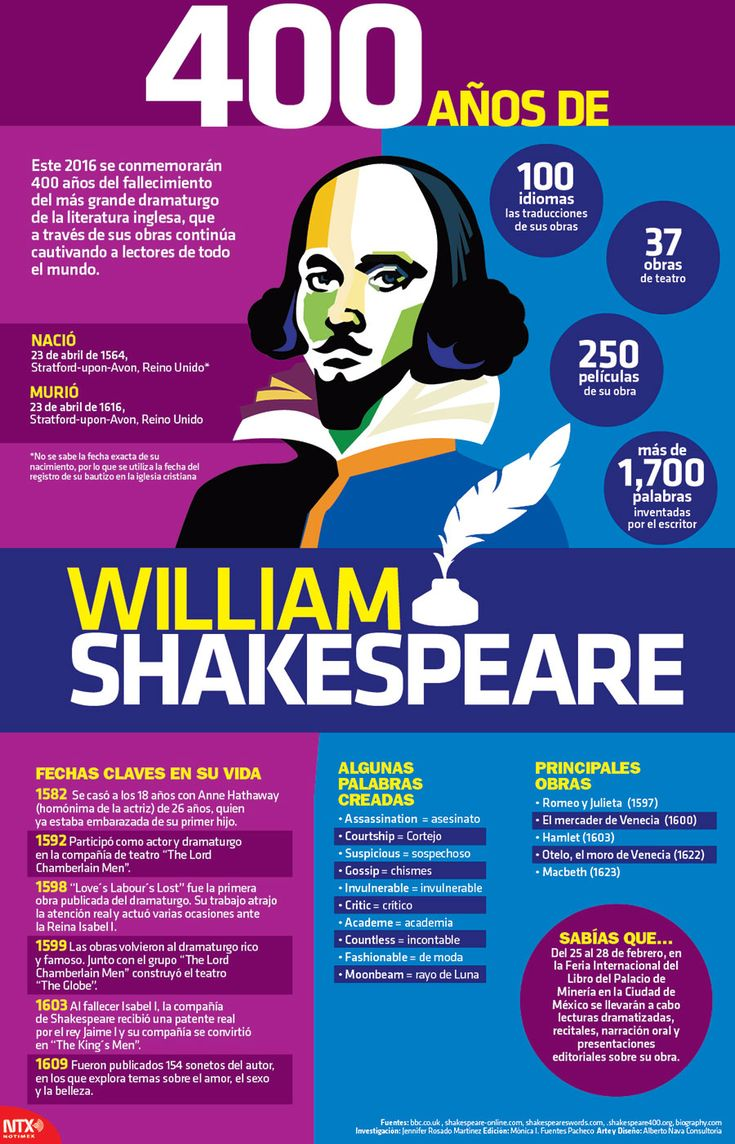 400 años de William Shakespeare