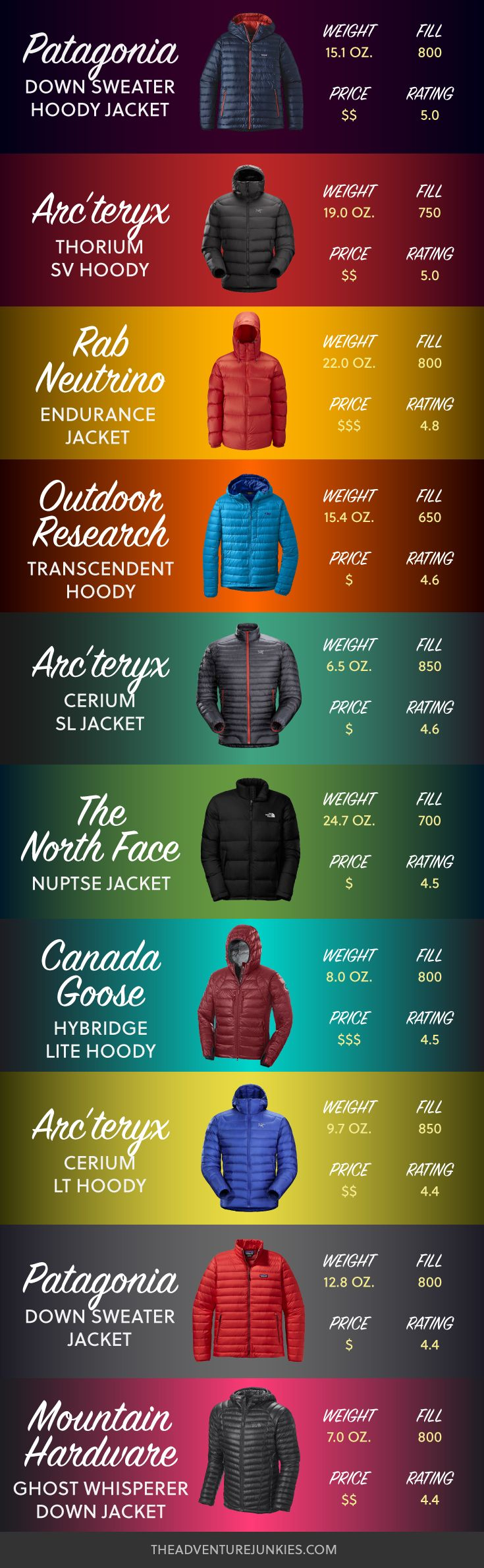 Best Down Jackets for Hiking - Hiking Clothes for Summer, Winter, Fall and Spring – Hiking Outfits for Women, Men and Kids – Backpacking Gear For Beginners
