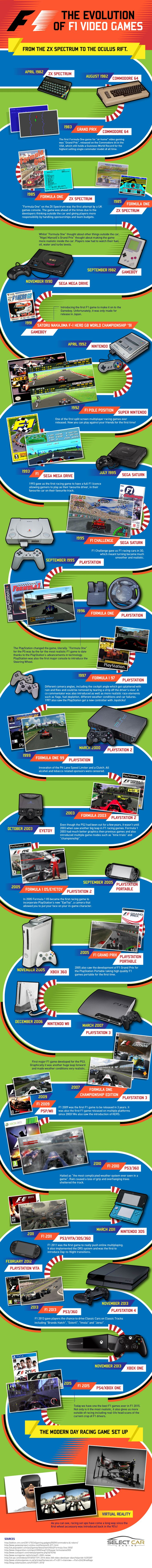The Evolution of F1 Video Games #Infographic #VideoGames #Games