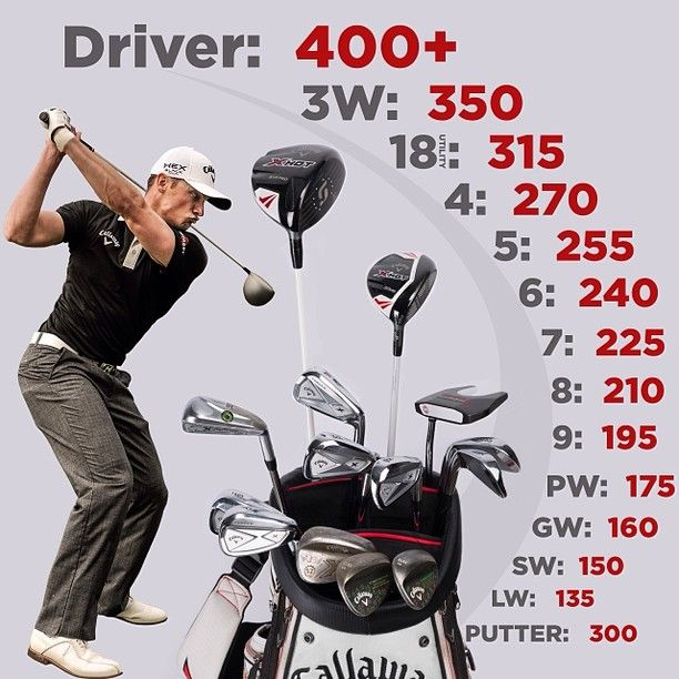Here Are The Distances For Each Club In Re Max World Long Drive Champion And Callaway Staff Pro Jamie Sadlowski S Bag