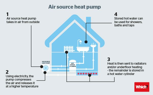 Best 25 heat pump ideas on pinterest heat pump system for Best heating source for home