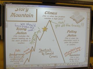 Reading Is Thinking: narrative elements smartboard lesson