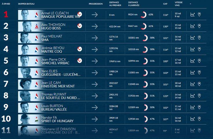 Le classement du Vendée Globe chamboulé