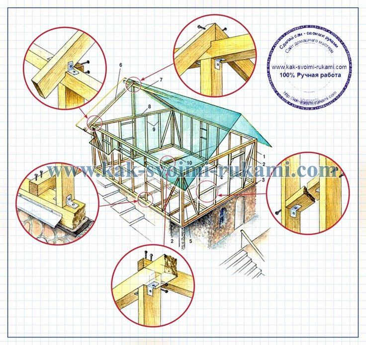 Каркасный дом своими руками - этапы самостоятельного строительства (фото и чертежи) | Своими руками - Как сделать самому