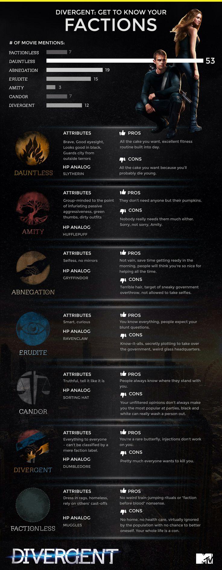 Best 25+ Divergent Four Ideas On Pinterest  Divergent, Tobias And Divergent  Factions