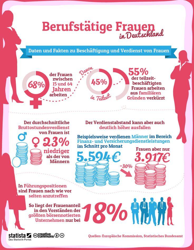Infografik: Berufstätige Frauen Die Grafik bildet eine Auswahl von Daten und Fakten zu Beschäftigung und Verdienst von Frauen in Deutschland. #statista #infografik
