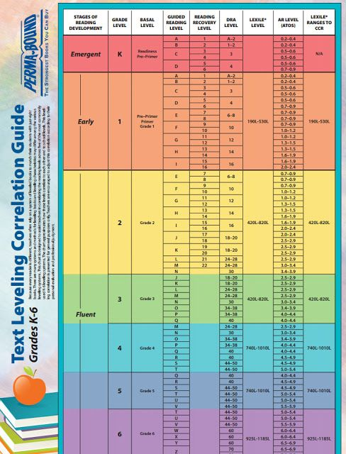Text Leveling Correlation Guide (Stages of Reading Development, Grade Level K-6, Basal, Guided Reading, Reading Recovery, DRA, Lexile Level, AR, Lexile Ranges to CCR)