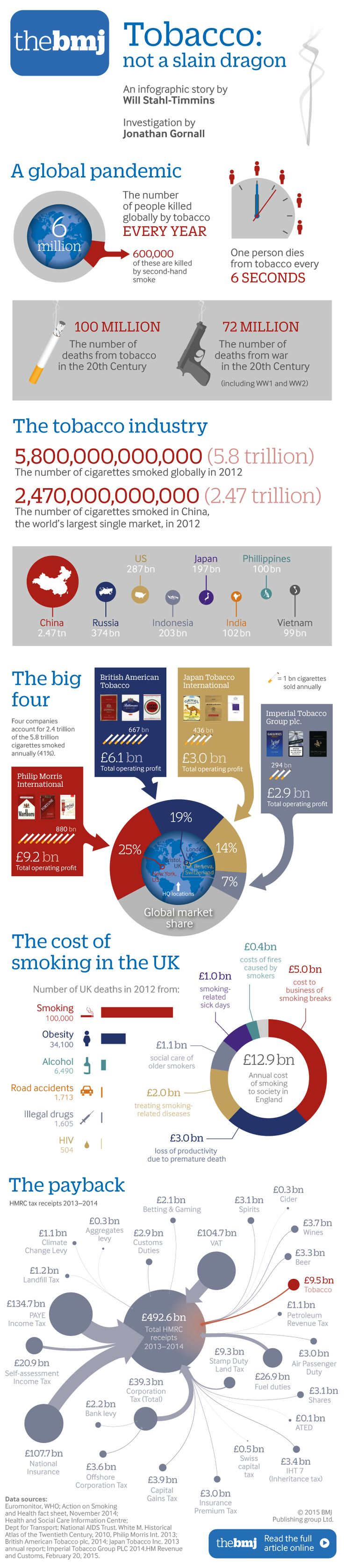 Slaying the dragon: how the #tobacco industry refuses to die. This Infographic was published in the BMJ on 22 April 2015