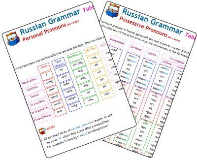 Software Learn Russian Russian Grammar 21