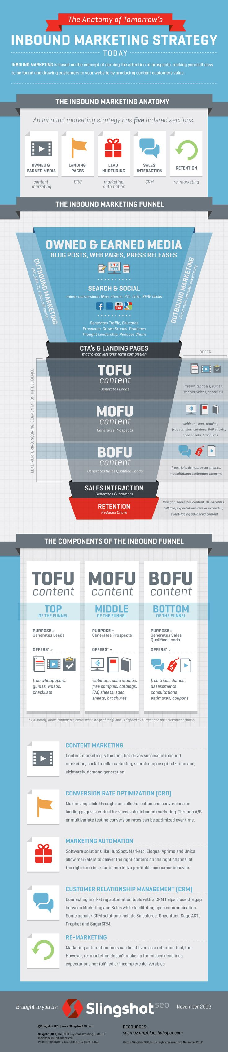 An In Depth Look at the Inbound Marketing Funnel [Infographic] image Inbound Marketing Infographic final