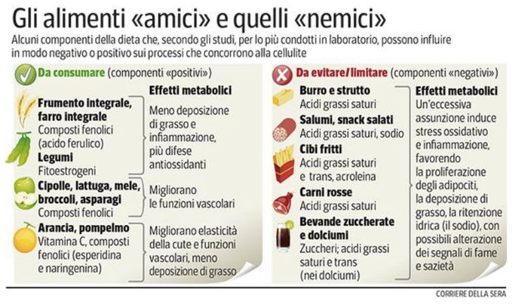 Alimenti amici e nemici