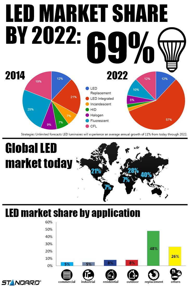 163 best industrial luminaires images on pinterest beauty between 2011 and 2012 global sales of led replacement bulbs increased by 22 percent while nvjuhfo Choice Image