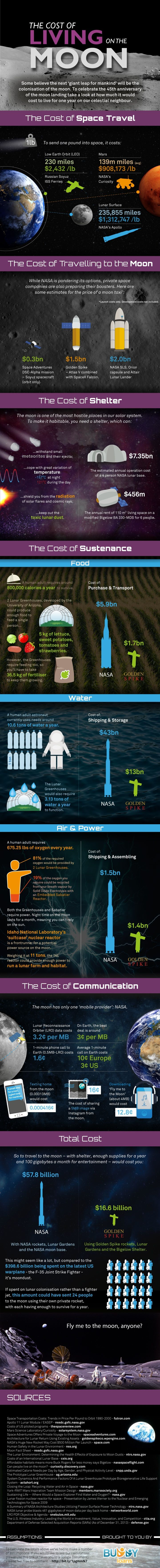 How Much It Costs To Live On The Moon   via Makeuseof