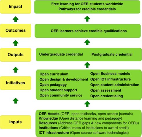 24 best Logic Models \ Theory of Change images on Pinterest - change management template free