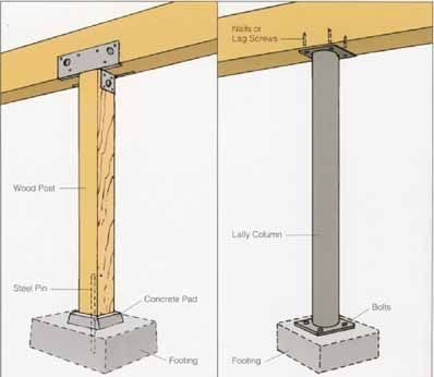 Basement support column wraps how to finish basements398 for Garage column wrap
