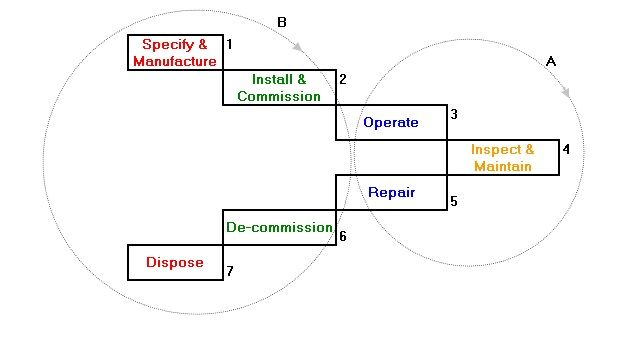 A typical life cycle of a power transformer with high seven steps