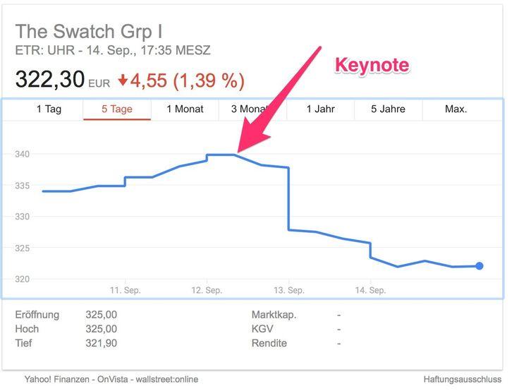 Apple Watch Series 3 lässt Swatch Aktienkurs einbrechen - https://apfeleimer.de/2017/09/apple-watch-series-3-laesst-swatch-aktienkurs-einbrechen - Der Hersteller Swatch hatte sich zur Anfangszeit der Smartwatches zum Ziel gesetzt, ein Konkurrenzprodukt zur Apple Watch zu etablieren. Dafür hat sich der Konzern extra den Markennamen iWatch gesichert gehabt. Als sich Swatch dann noch den Jobs-Spruch: One more thing… hat lizenzieren lassen,...