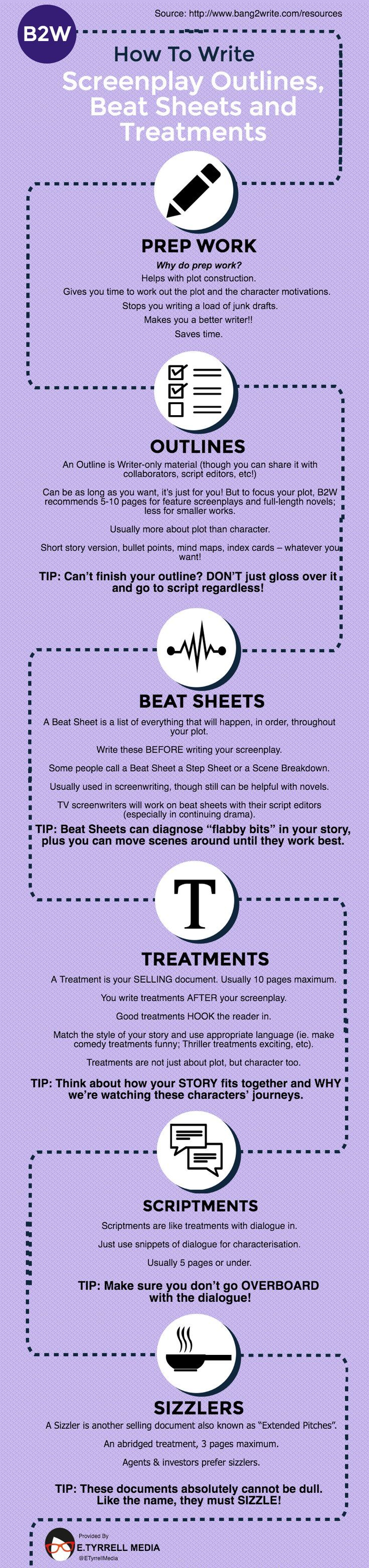 How To Write Screenplay Outlines, Beat Sheets And Treatments