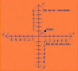 """EL PLANO CARTESIANO El plano cartesiano está formado por dos rectas numéricas perpendiculares, una horizontal llamada eje de las abscisas o la (x) otra vertical, eje de las ordenadas o (y) que se cortan en un punto llamado origen. Sirve para describir la posición de puntos que se representan por sus coordenadas. Se forman asociando un valor del eje de las """"x"""" a uno de las """"y"""",  se representa : P (x, y)."""